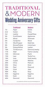 Wedding anniversary traditions tradition v39s modern for Traditional wedding anniversary gifts by year
