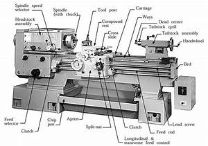 Lathe Machine: Parts, Operations ~ ME Mechanical