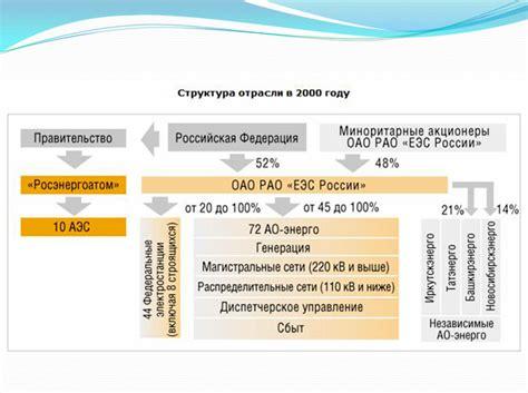 Повышение энергоэффективности и энергосбережения при производстве и передаче электроэнергии