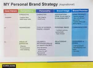 Personal Branding Examples Samples