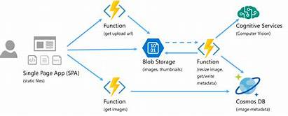 Architecture Serverless Application Implementing
