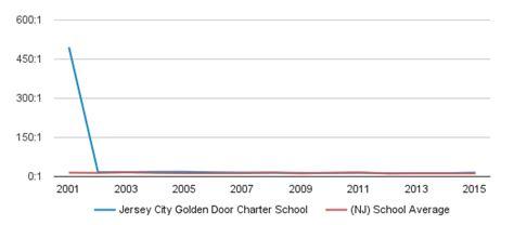 golden door charter school jersey city golden door charter school profile jersey