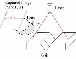 Working Principle Of A Laser Triangulation Sensor