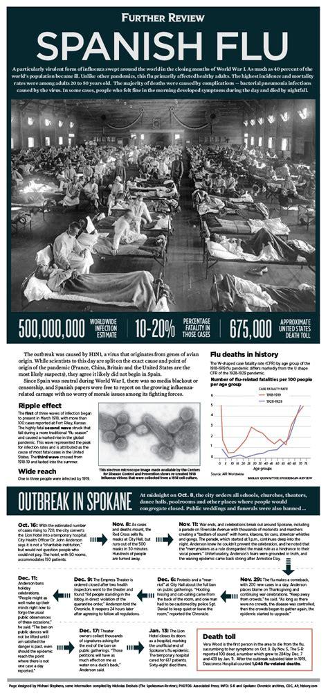 futher review  spanish flu outbreak  spokane