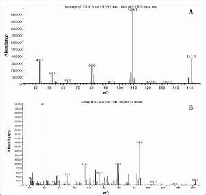 Mass Spectra Of Paracetamol  A  And Tramadol  B