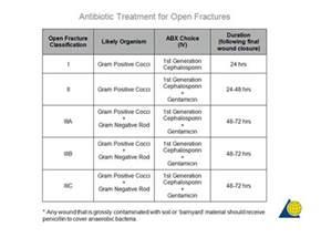 Open Fracture Antibiotics