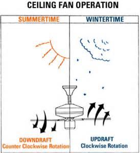 ceiling fan direction summer