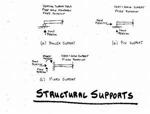 Typical Beam Supports And Their Free Body Diagram