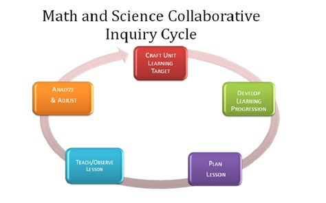 collaborative inquiry cycle nwesd