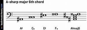 F Sharp Chord Diagram