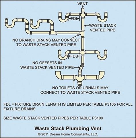 Waste Stack Vents  Home Owners Network
