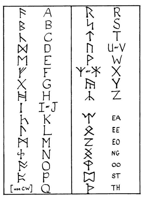 Eldar Futhark alphabet - as Tolkien used it   The hobbit, Writing, Lord of the rings