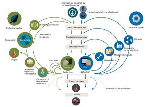 home design forum the circular economy