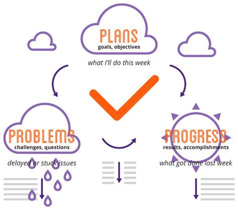 Plans Progress Problems Ppp Methodology Weekdone