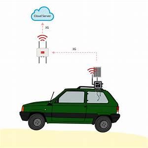 Plug  U0026 Sense  Sensor Platform In Panda Raid Rally