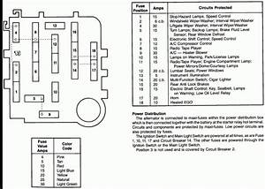 1991 Ford F150 Fuse Box Diagram