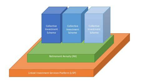 financial platform investment platform