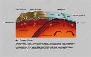 San Andreas Fault  Diagram - Stock Image  5456