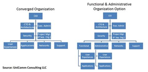Upmc Technology Help Desk by 6 Reorg Steps To Bring Telecom Mainstream It Together