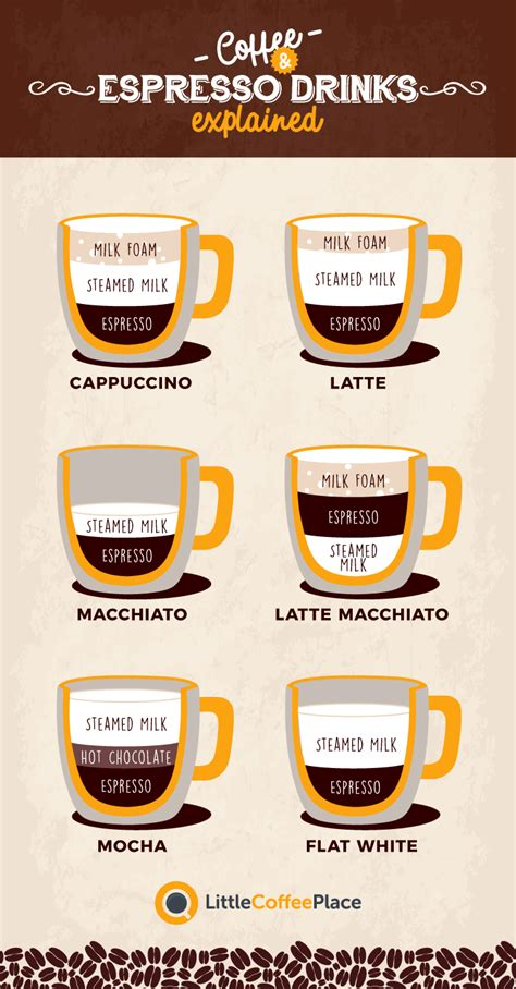 caffeine espresso vs koffie cappuccino vs latte vs macchiato what s the difference