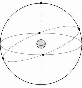 Part 1  The Celestial Sphere
