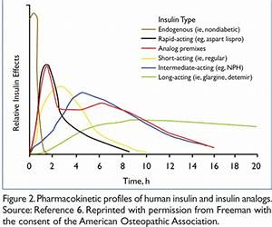 Insulin Analogs What Are The Clinical Implications Of