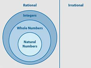 venn diagram subsets of real numbers are all rational numbers integers or are all integers