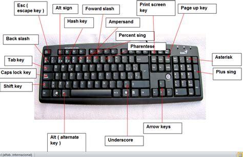 The Keyboard Main Keys Diagram