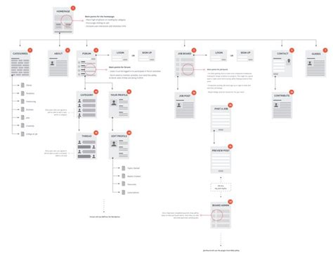 20 Best Ia Diagrams  User Journey Images On Pinterest