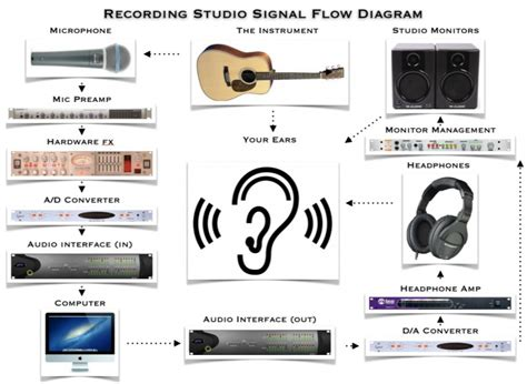 the recording studio signal flow explained