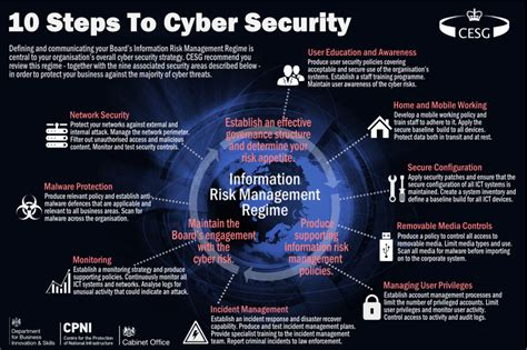 10 Steps To Cyber Security For Your Business  Synergy Technology