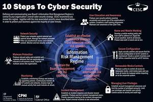10 Steps To Cyber Security For Your Business