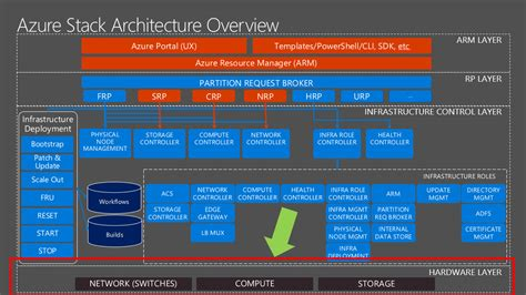 building a photo booth dive into microsoft azure stack architecture part 1