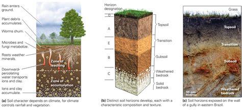 soil learning geology