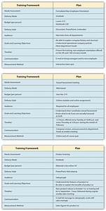 84 designing a training program human resource management With training framework template