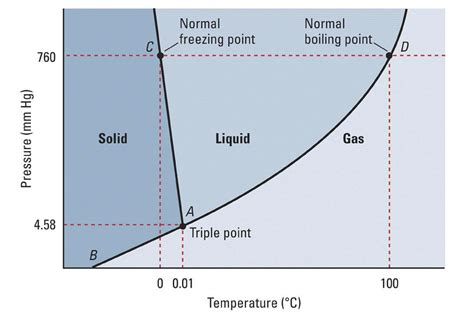 what is the phase diagram for water socratic