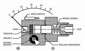 200dgr Differential Pressure Gauge