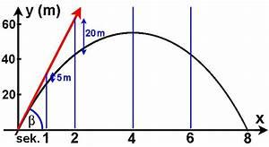 Schwerebeschleunigung Berechnen : wurfparabel ~ Themetempest.com Abrechnung