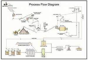 Diamond Mining Process Flow Chart 2019