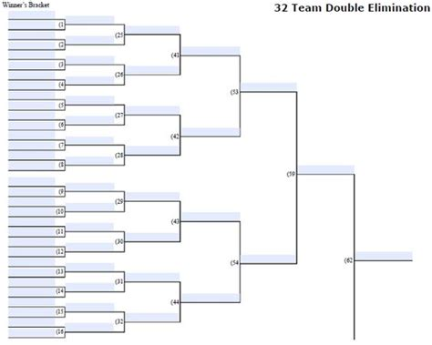 Tournament Bracket Editable Template by Fillable 32 Team Double Elimination Editable Tourney