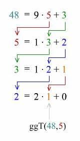 Modulo Inverse Berechnen : der erweiterte euklidische algorithmus ~ Themetempest.com Abrechnung