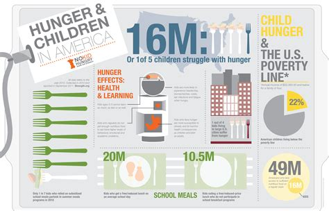 Another Interesting Infographic On Hunger And Children In America. Flowchart For Average Of 5 Numbers Flow Chart N Math Las Positas Lcm Two First Ten Even To Explain Tense Glycolysis Draw The Nervous System
