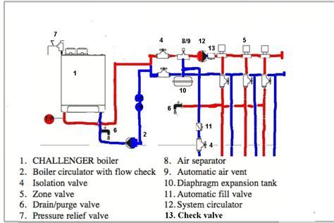 boiler struggles twinsprings research institute