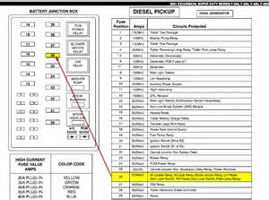 similiar 2003 ford f 250 fuse diagram keywords 2004 ford f 250 super duty fuse box diagram also 2003 ford f 250 fuse