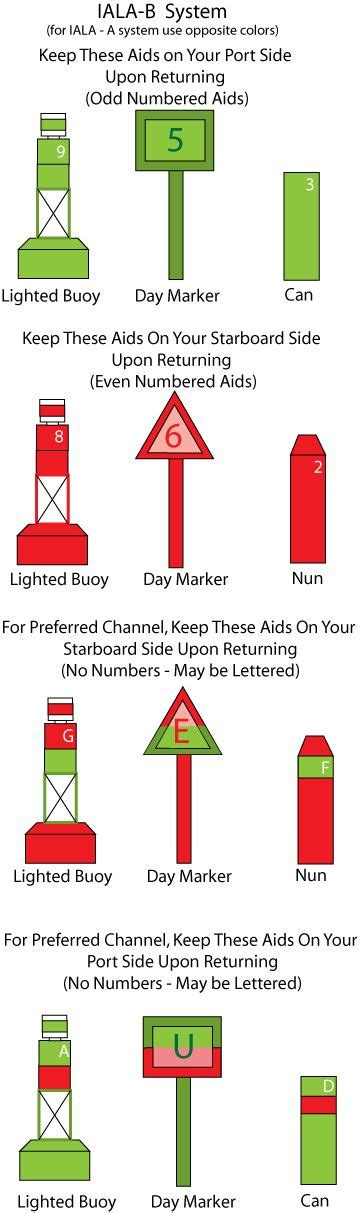 Boat Terms List by Best 25 Sailing Yachts Ideas On Sailing Boat