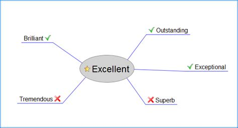 Another Word For Excellent In A Resumeanother Word For Excellent In A Resume by Using A Thesaurus To Write A Cv