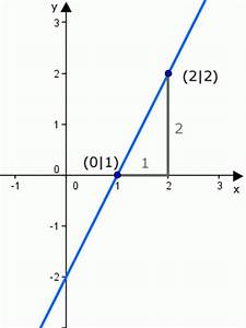 Differenzenquotienten Berechnen : steigung einer geraden mit zwei gegeben punkten onlinemathe das mathe forum ~ Themetempest.com Abrechnung