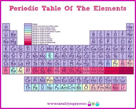 Fun With The Periodic Table Of Elements