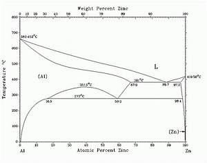 Phase Diagram Of Al