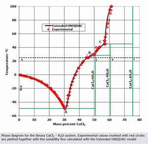 Calcium Chloride Phase Diagram